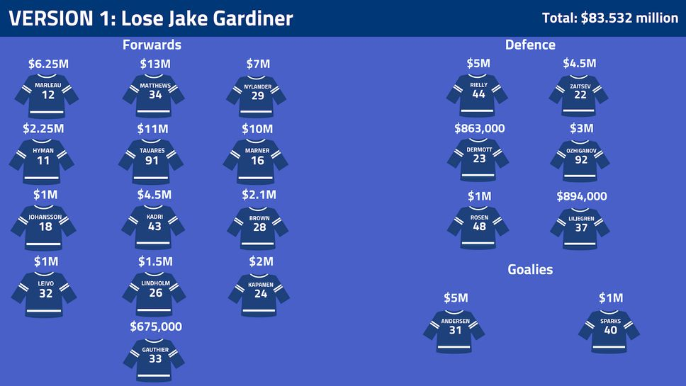 Toronto Maple Leafs Saalry Cap Prediction without Jake Gardiner